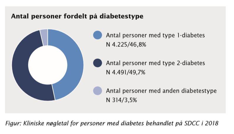 hvor mange har diabetes